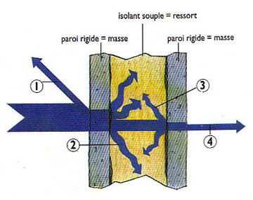 shéma de la disperssion du bruit grâce au systeme masse ressort masse